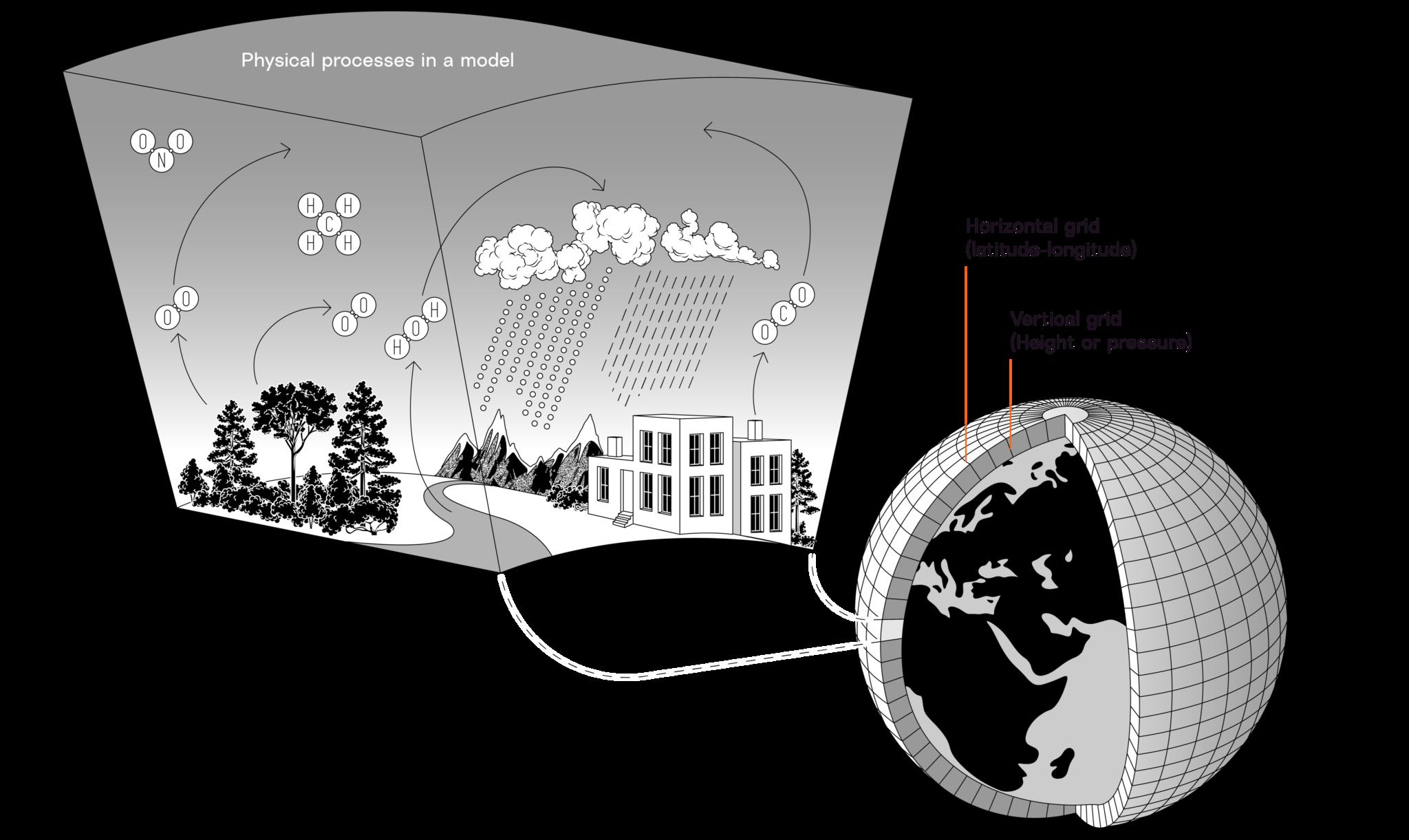 Illustration of grid cells in a model